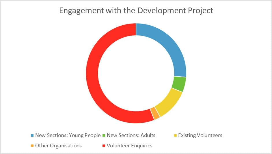 Engagement with the Development Project